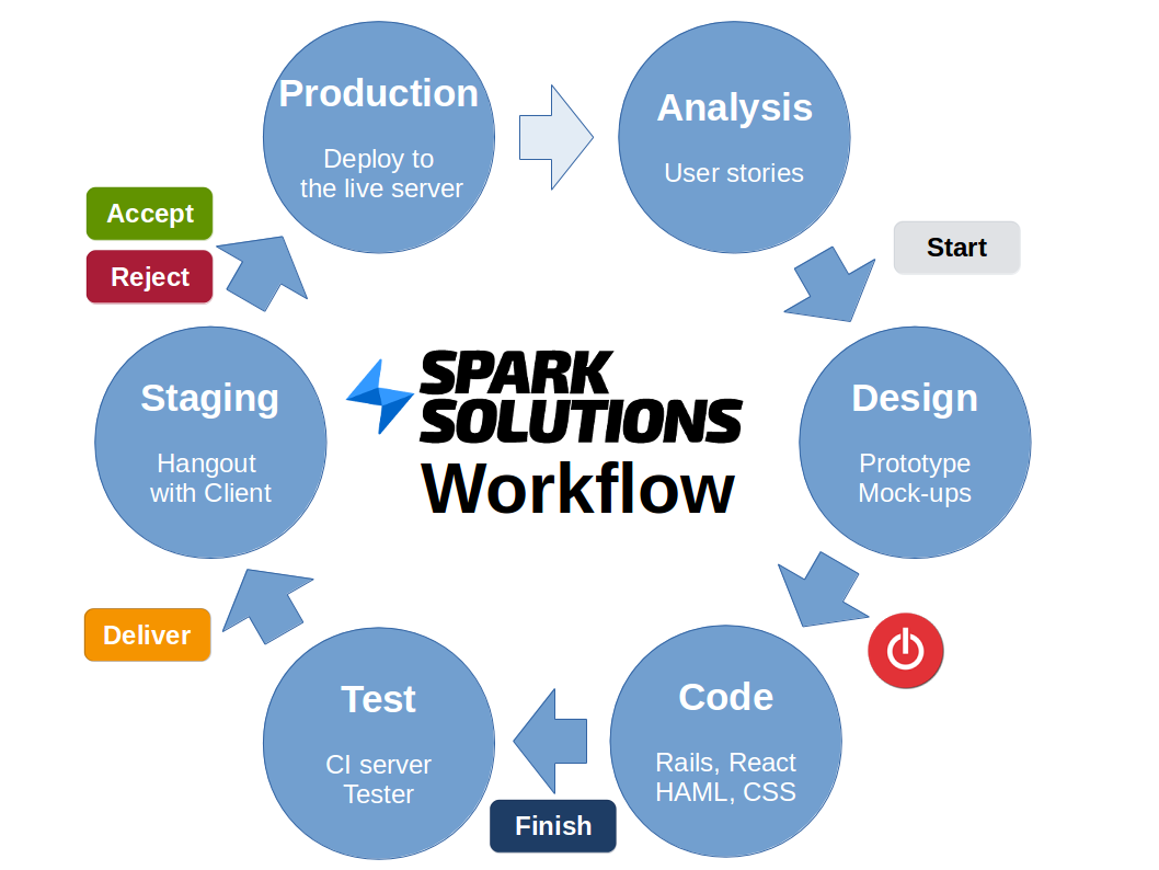 spark-dev-workflow