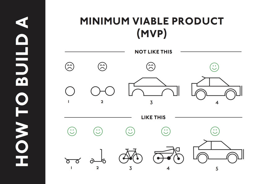 How-to-build-a-Minimum-Viable-Product-840x594