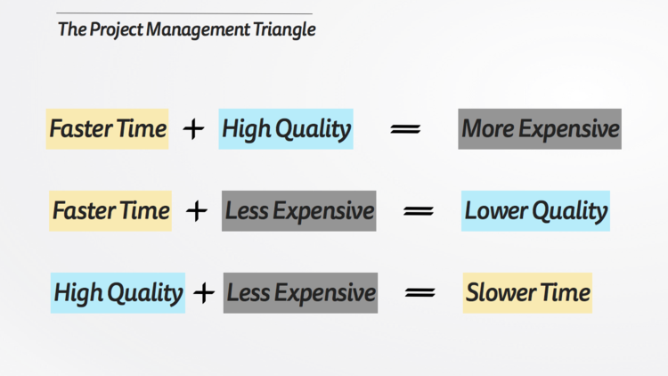 source: http://mattyford.com/blog/2013/10/4/the-project-management-triangle