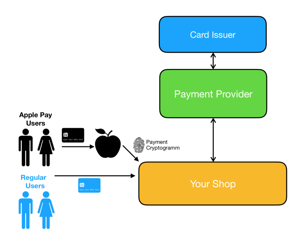 Spark Solutions Apple Pay