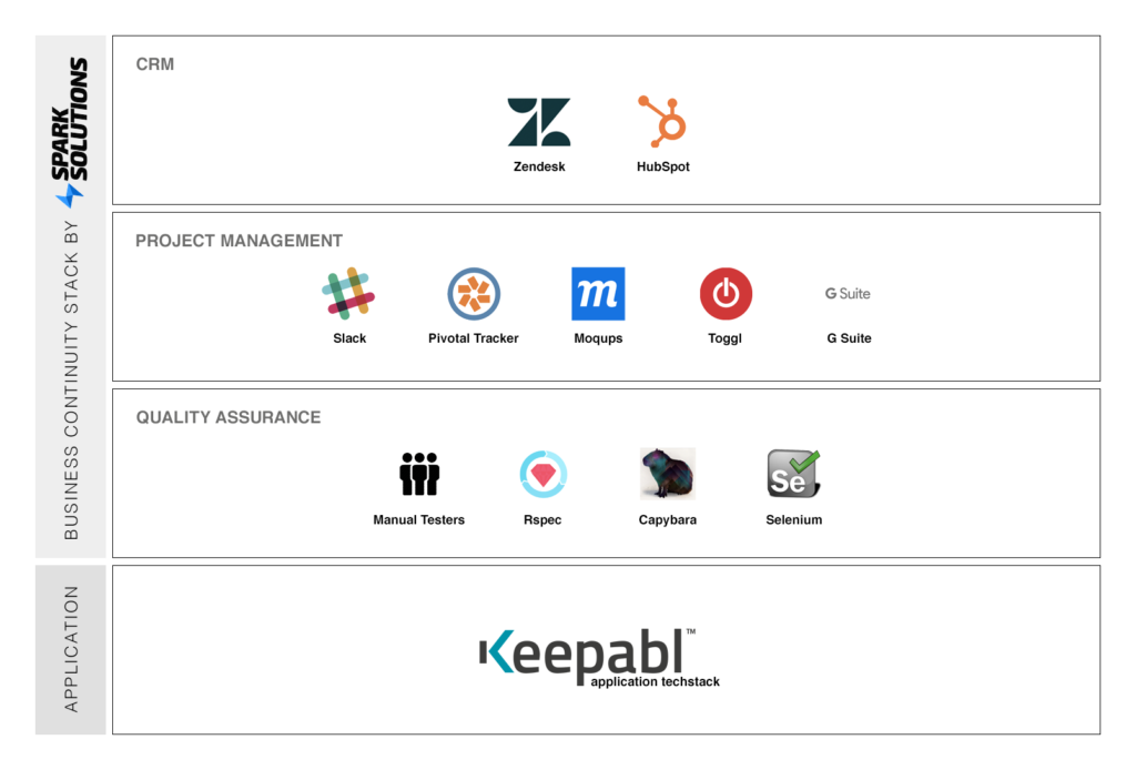Spark Solutions techstack